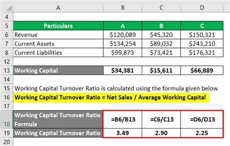 Working Capital Turnover Ratio | Different Examples with
